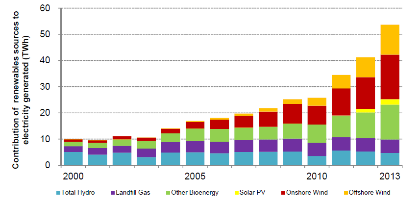 UK Renewable Electricity Generation in TWh