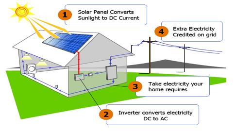 Non Conventional Solar Energy Technologies Renewable