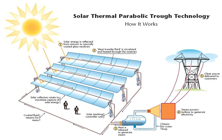 Non Conventional Solar Energy Technologies Renewable